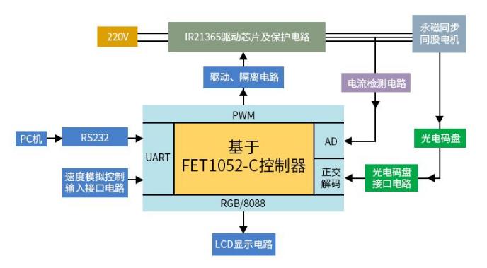 RT1052控zhi器