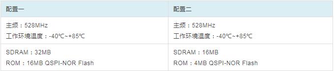 RT1052核xin板配置资源