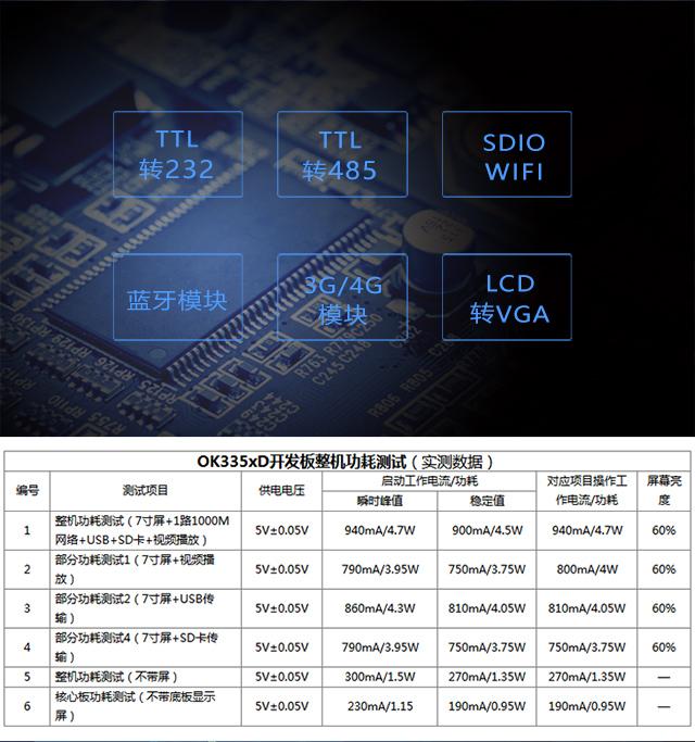 AM335开fa板模块支持ji功耗测试