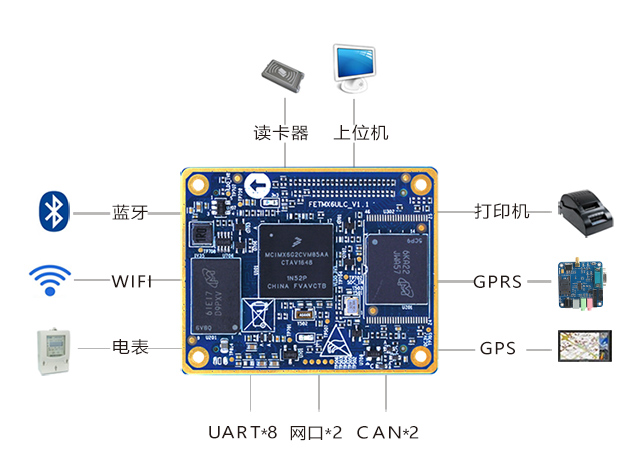 iMX6UL 8路chuan口phone