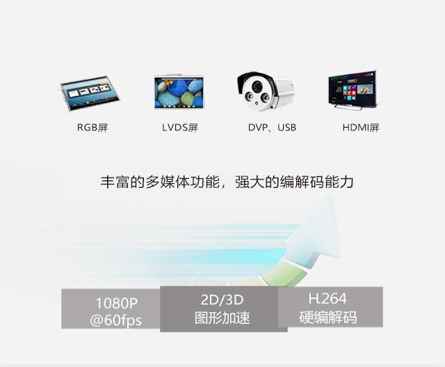 iMX6Q支持多种屏幕及摄像头phone