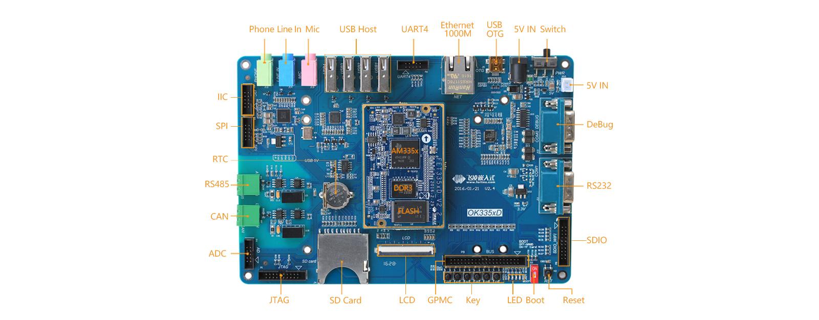 AM335x开fa板接口图