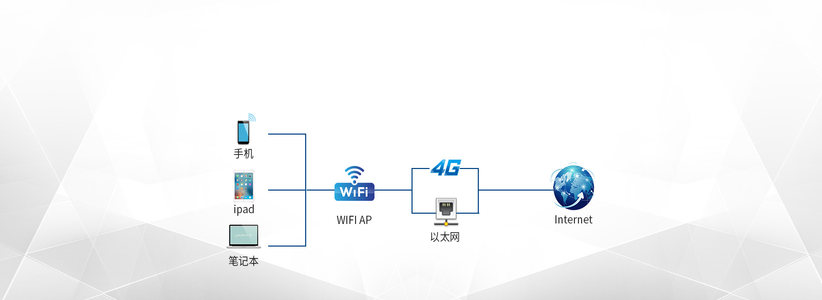gong襠i?刂С諻iFi、4G、yi太网