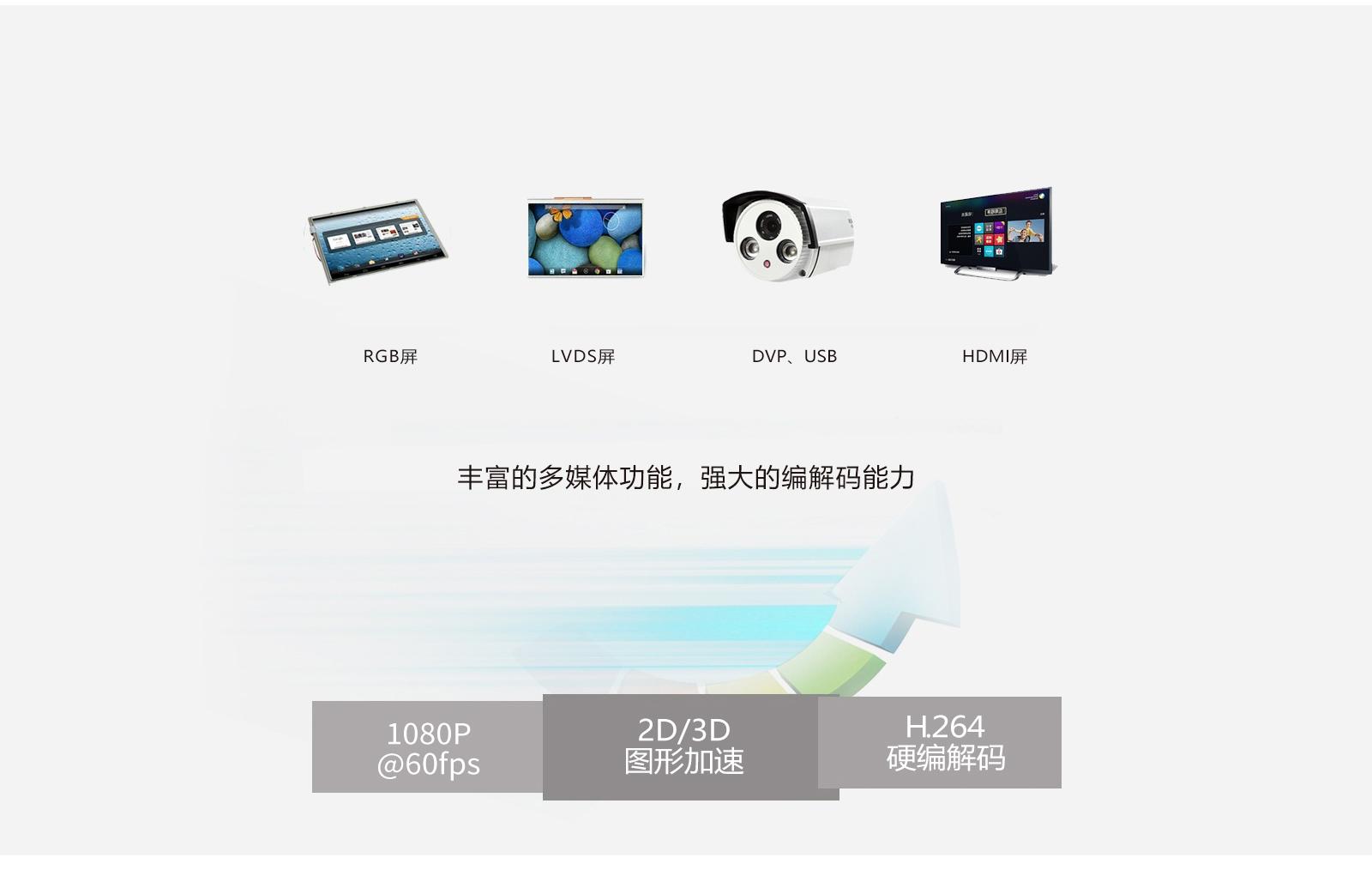 iMX6Q支持多种屏幕及摄像头