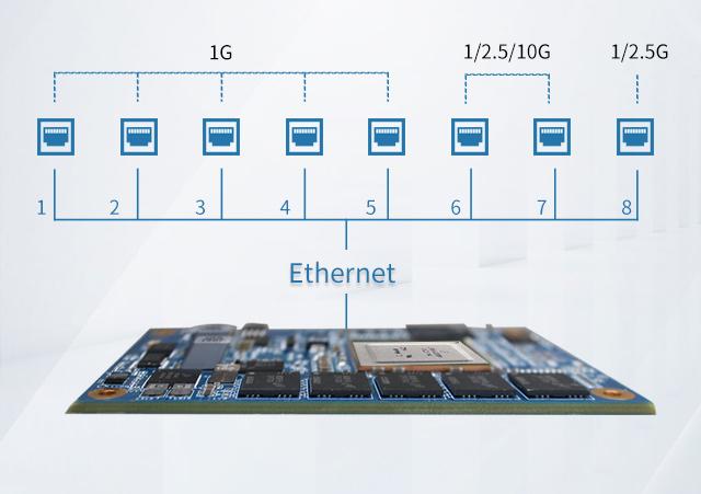 LS1046支持8路网口