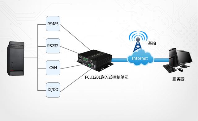 充电zhuang、广gao机、新零售工控机联网与采集jie口 phone