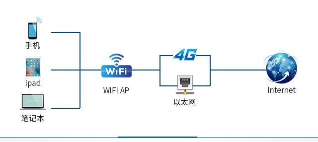 gong襠i?刂С諻iFi、4G、yi太网phone