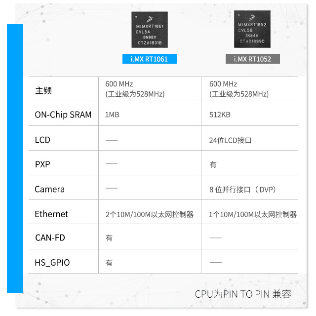 iMXRT1061大容liangOn-Chip SRAM