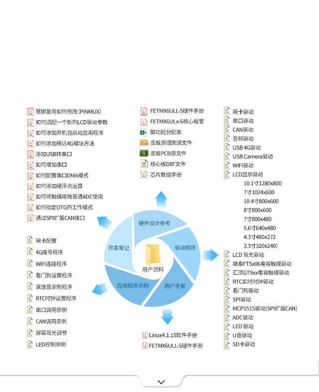 iMX6ULL 核心板丰富多yang的测试例程及工具