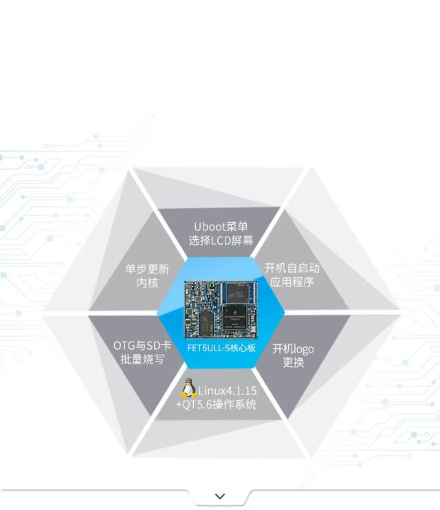 iMX6ULL 核心板xi统yi开发生产更便捷