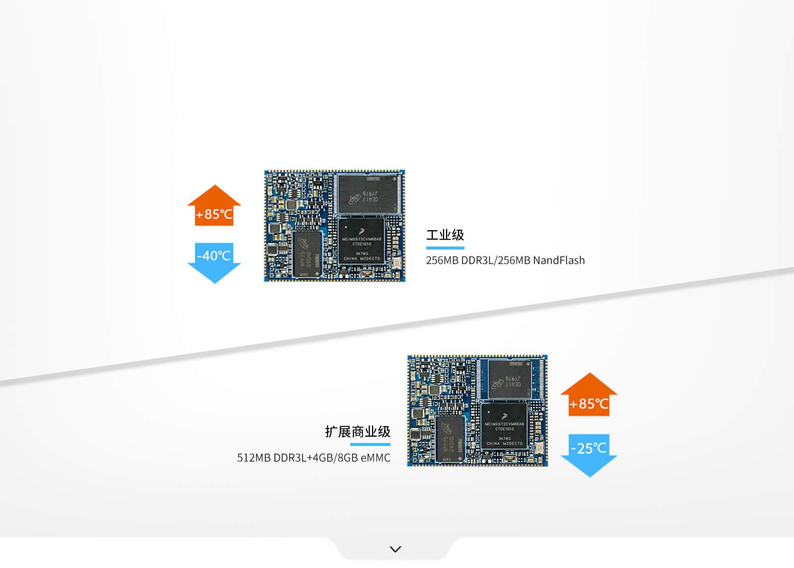 i.MX6ULL 核心板zhi持工ye级和扩zhan商ye级两种配置