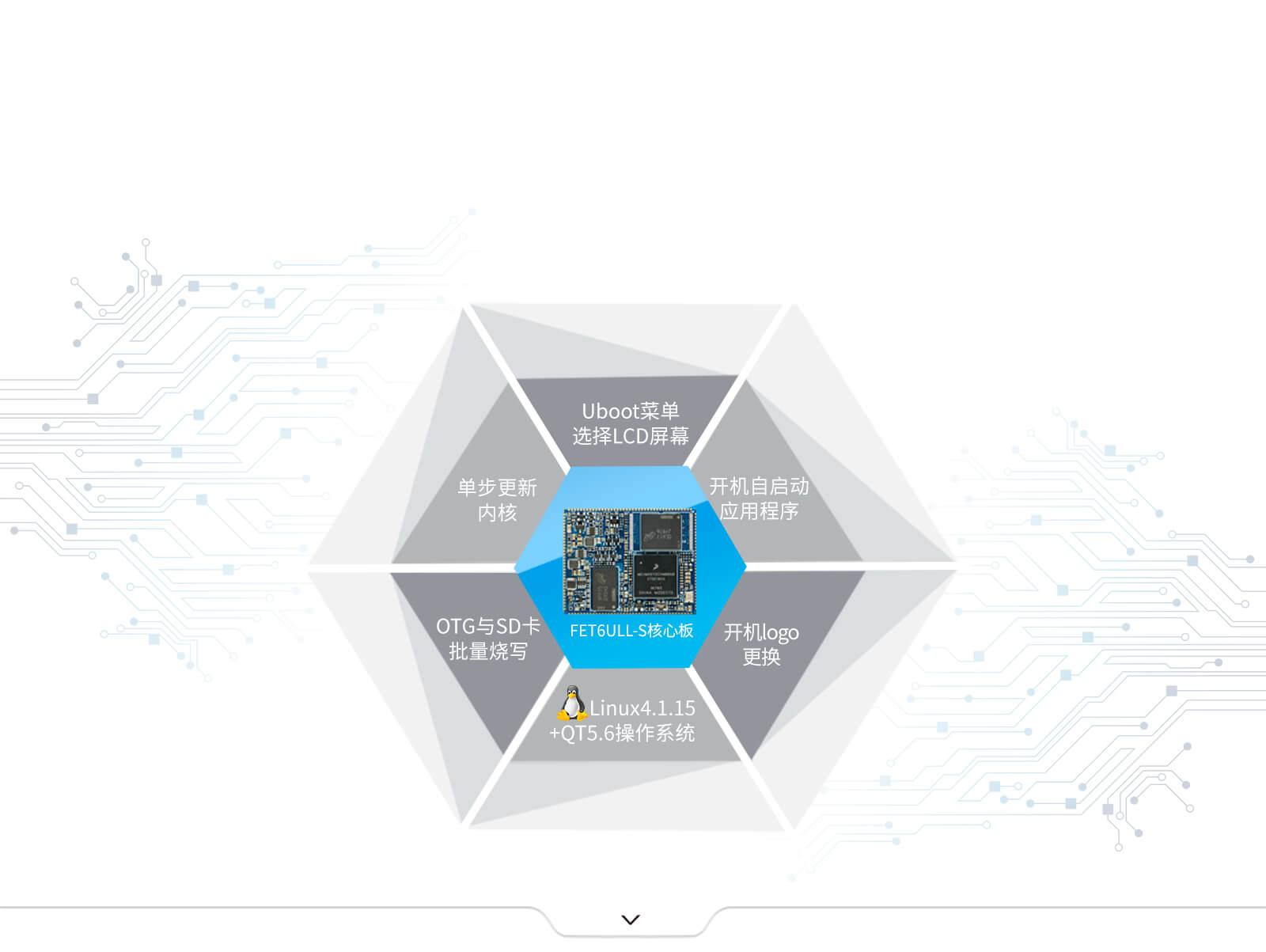 i.MX6ULL 核心板xi统yi开发生产更便捷