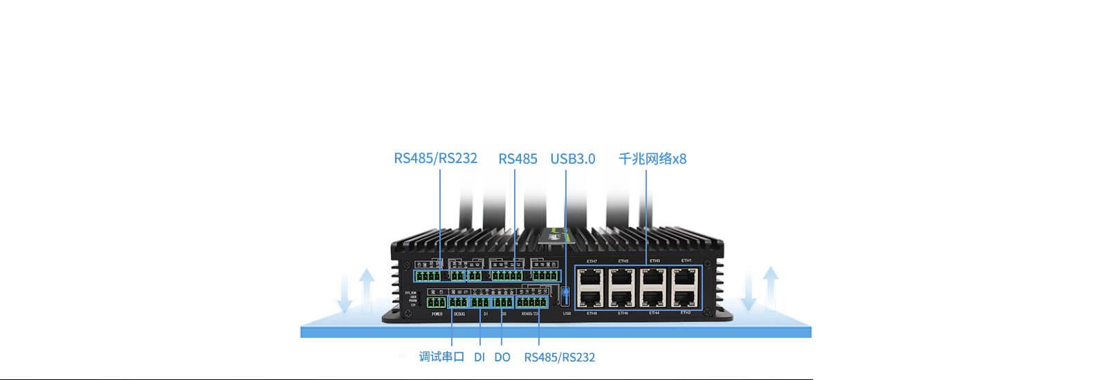 5Gzhi能网关控制与采集端口