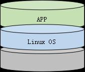 三层模型.png