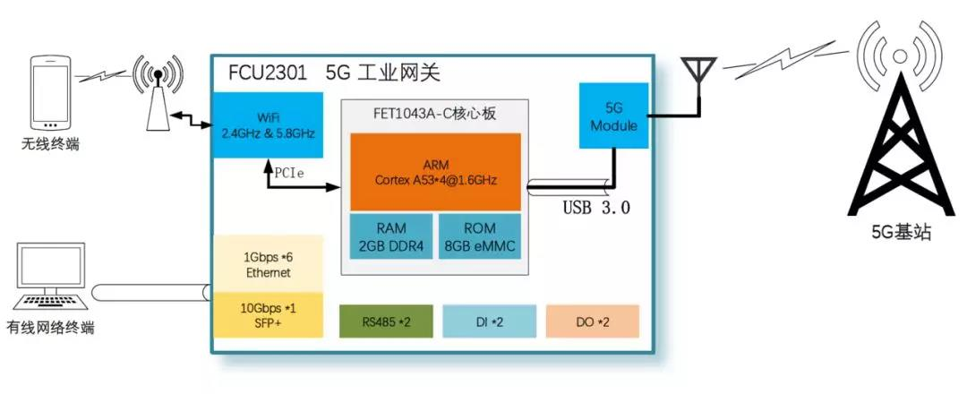 5G工业网关网络拓扑图