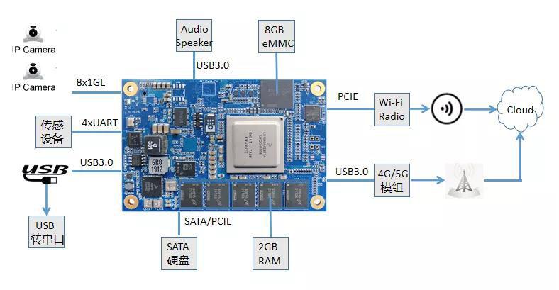 基于LS1046A处理器的视觉导引AGV小车方案