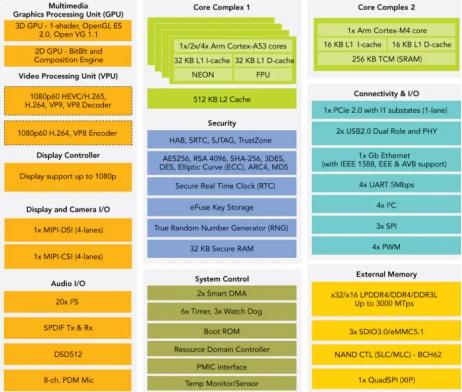解析i.MX8MM在麻醉系统中的应用