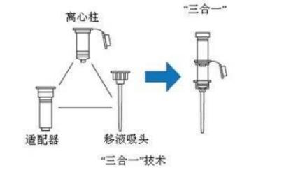 离心柱法全自动核酸提取原理图