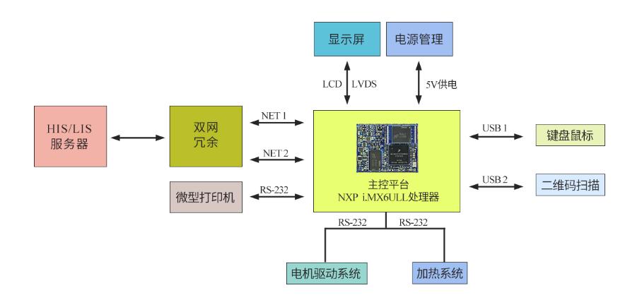 基于AM335x设计核酸提取仪框架图