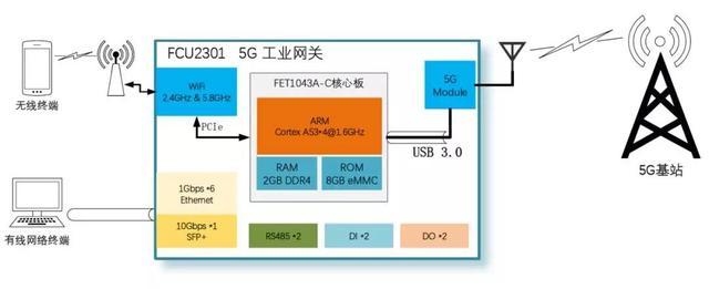 5G网关医疗应用分析图