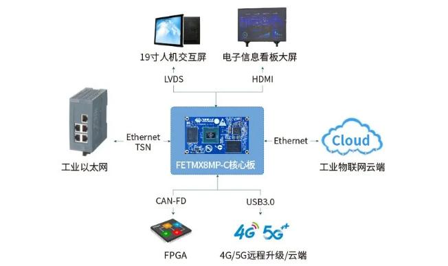 iMX8MP在工业HMI中的应用